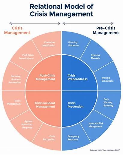 Management Crisis Relational Theories Models Smartsheet Relationship