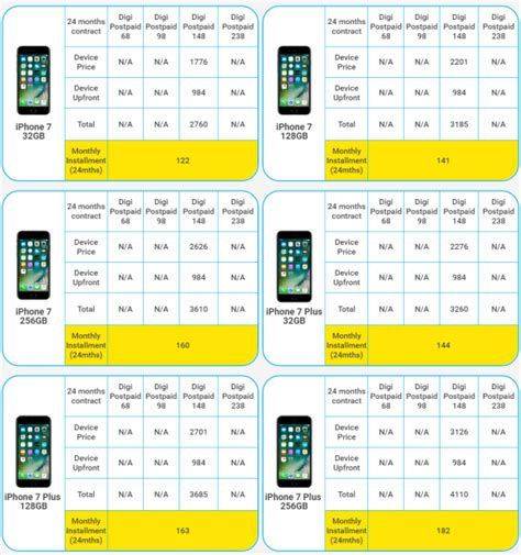 iphone phone plans digi offers the iphone 7 only on its digi postpaid 148