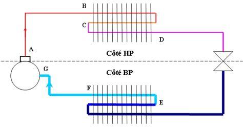 moteur pour chambre froide le circuit frigorifique