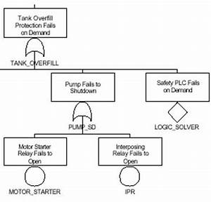 Fault Tree Analysis As A Tool For Safety Instrumented
