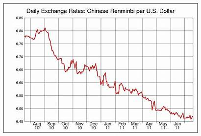 Usd Yuan Inflation China Rate Rmb Exchange