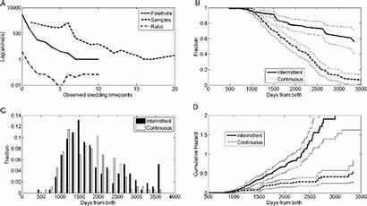 Intermittent Panel Continuous Shedding Upper Left Comparison