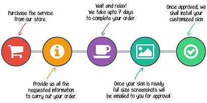 Customization Services Template Purchase