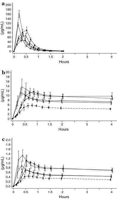 Bioavailability of intravenous fosphenytoin sodium in