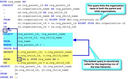 sql hierarchical query maclochlainns weblog