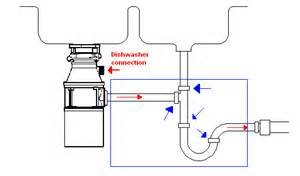 dishwasher doesnt completely drain and sink with garbage disposal drains into 2nd sink the