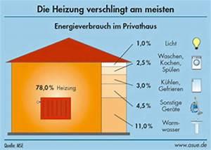 Energieverbrauch Im Haushalt : kraftwerk der zukunft svgs saarland ~ Orissabook.com Haus und Dekorationen