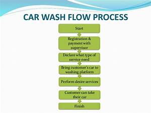 Presentation On Plc Based Automatic Car Wash System