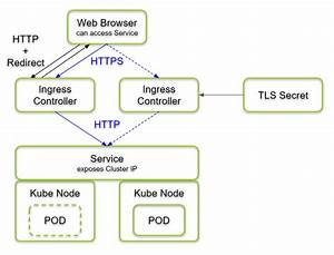What Is A Web Or Cluster Diagram