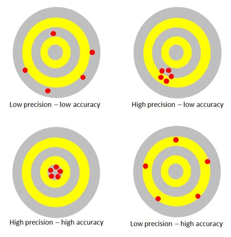 Accuracy Vs Precision Physics  Driverlayer Search Engine