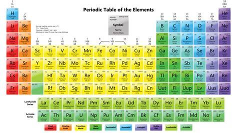Vertical columns on periodic table urtaz Choice Image