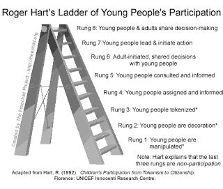 mile leadership roger harts ladder  young peoples