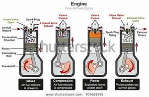 Engine Four Stroke Cycle Infographic Diagram Stock Vector