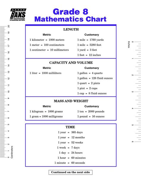 grade staar math formula chart math formula chart