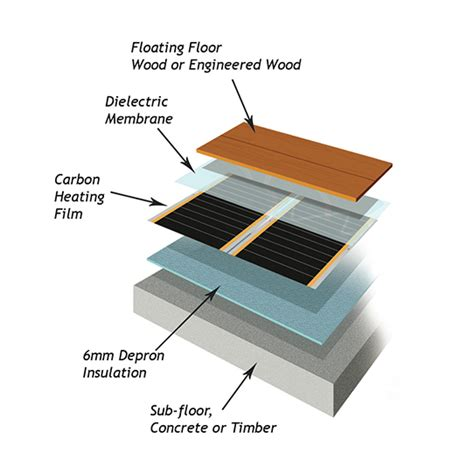 carbon is ideally suited to form varme carbon film underfloor heating varme