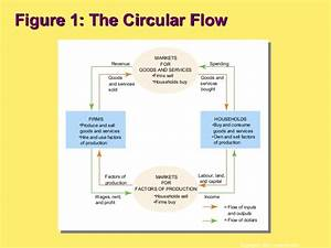 Wiring Diagram  14 In The Circular Flow Diagram Firms Produce