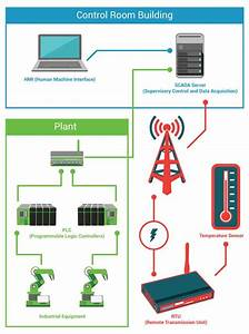 Basic Scada System Diagram With Different Components Such