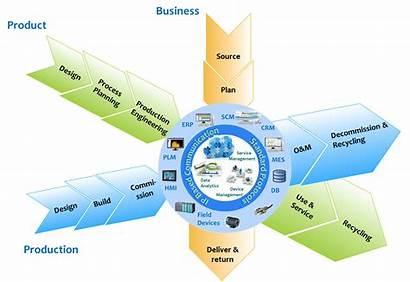 Manufacturing Smart Standards Ecosystem Engineering Control Mesa