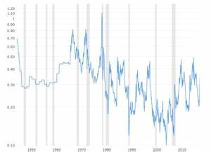 Chart Of Gold Prices Over 100 Years Gold Prices 100 Year Historical Chart Macrotrends