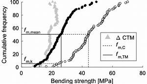 Cumulative Frequency Diagram Of Bending Strength  F M   Of