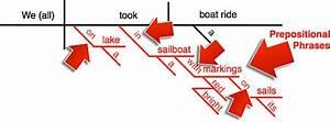 Preposition Types