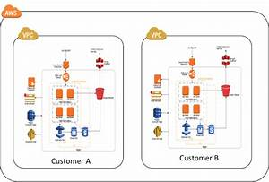 Saas Deployment Models  U0026 Tenant Isolation Architecture Patterns On Aws