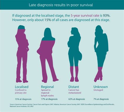 Ovarian Cancer Stage Symptoms