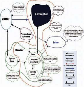 Actor Network Diagram