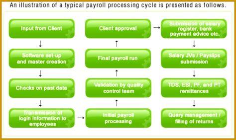 hr payroll process flowchart fabtemplatez