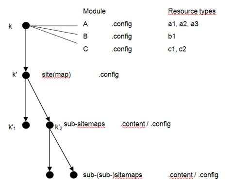Configuration Of Opencms Sitemap Properties  Opencms Wiki