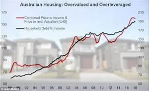 The shocking graph that shows why most young Australians ...