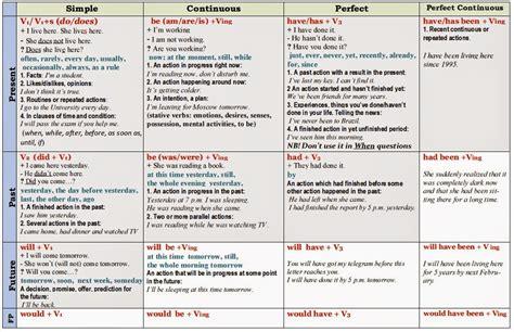 english tenses chart pdf  Google Search GRAMMAR