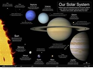 1000+ images about school sci. sun/moon/earth on Pinterest ...