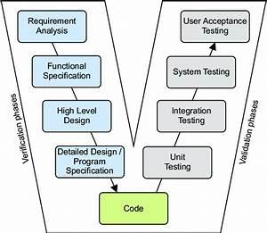 Control System Design By V