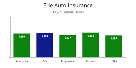 review  erie car insurance policy features