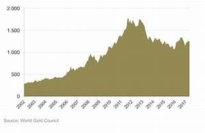 Gold Price Per Ounce Chart Gold Price Forecasts
