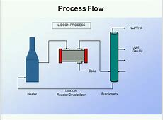 New Continuous Coking Process AIChE