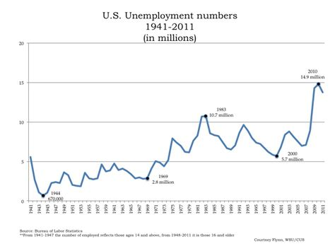 narrowing  unemployment perspective week