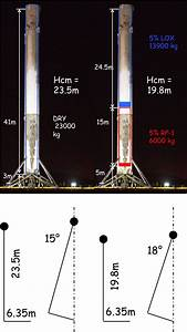 Spacex - How Stable Would A Falcon 9 First Stage Be After It Has Landed On A Drone Ship