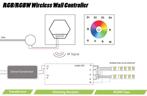 Multizone Wireless Wall Controller For Instyle Rgb Led Tape