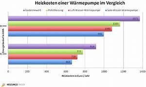 Was Sind Heizkosten : heizkosten einer w rmepumpe im vergleich ~ Lizthompson.info Haus und Dekorationen