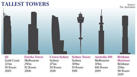 at 319m 1bn koh melbourne tower to stake claim as tallest of all the australian