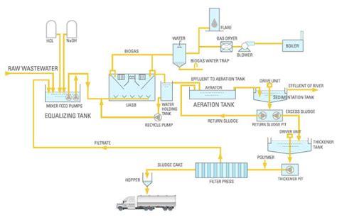 Boon Rawd Brewery Co., Ltd. - Environment