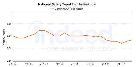 Vet Salary by Best Veterinary Technician Careers Salary Outlook
