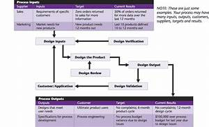Iso 9001 Design And Development Flowchart