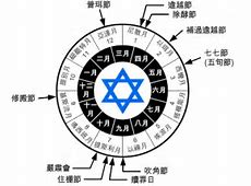 猶太曆法與節期簡介