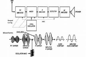 Explain With Block Diagram Am Superheterodyne Receiver