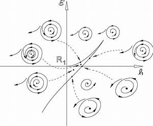 Bifurcation Diagram Of The System  3  At Point R 1