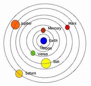 Diagram Sun -Moon-Earth System - Pics about space