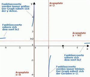 Senkrechte Asymptote Berechnen : kurvendiskussion einer logarithmusfunktion iii onlinemathe das mathe forum ~ Themetempest.com Abrechnung